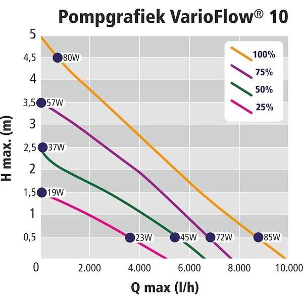 Varioflow - Regelbare Teichpumpe bis 285W - 28.900L/h